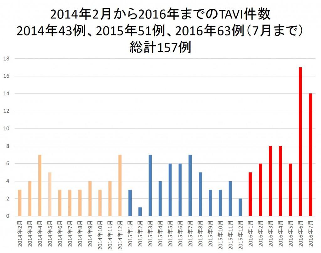 TAVI件数